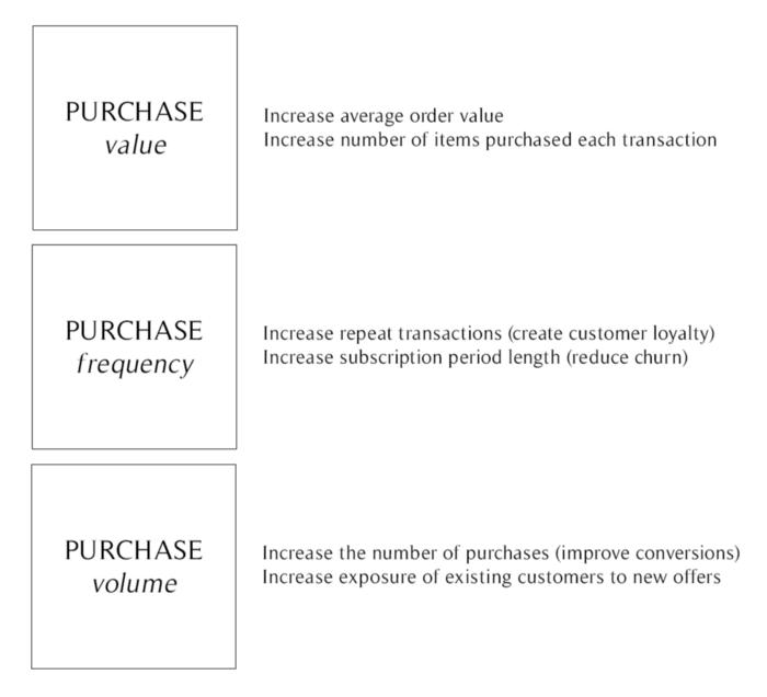 Email Funnel 3 Zielkriterien